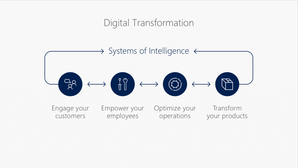 Steps involved in digital transformation success